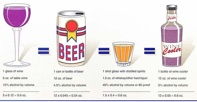 Alcoholic Drinks Concentrations